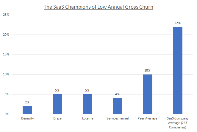 SaaS Gross Annual Churn Chart